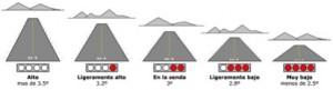 Ilustración PAPI